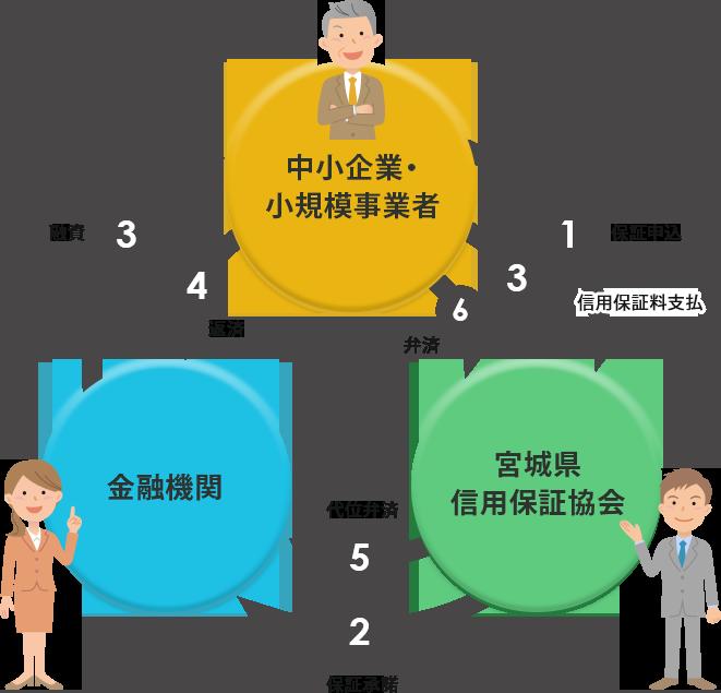 融資 協会 信用 保証 長野県信用保証協会